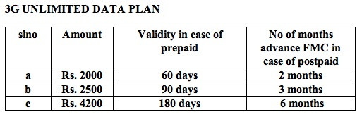 Bsnl 3G unlimited special plans